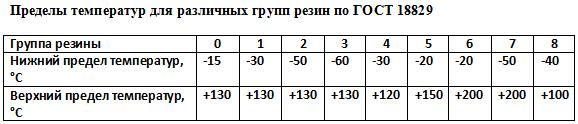 Температурные пределы для различных групп резин по ГОСТ 18829
