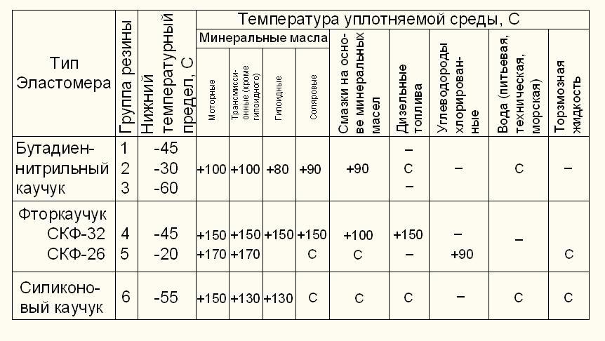 Условия выбора марки резины согласно ГОСТ 8752–79
