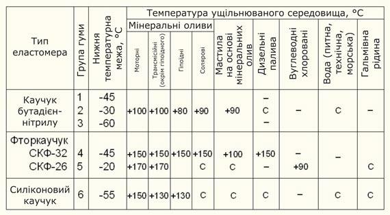 Умови вибору марки гуми згідно ГОСТ 8752–79 в залежності від параметрів середовища